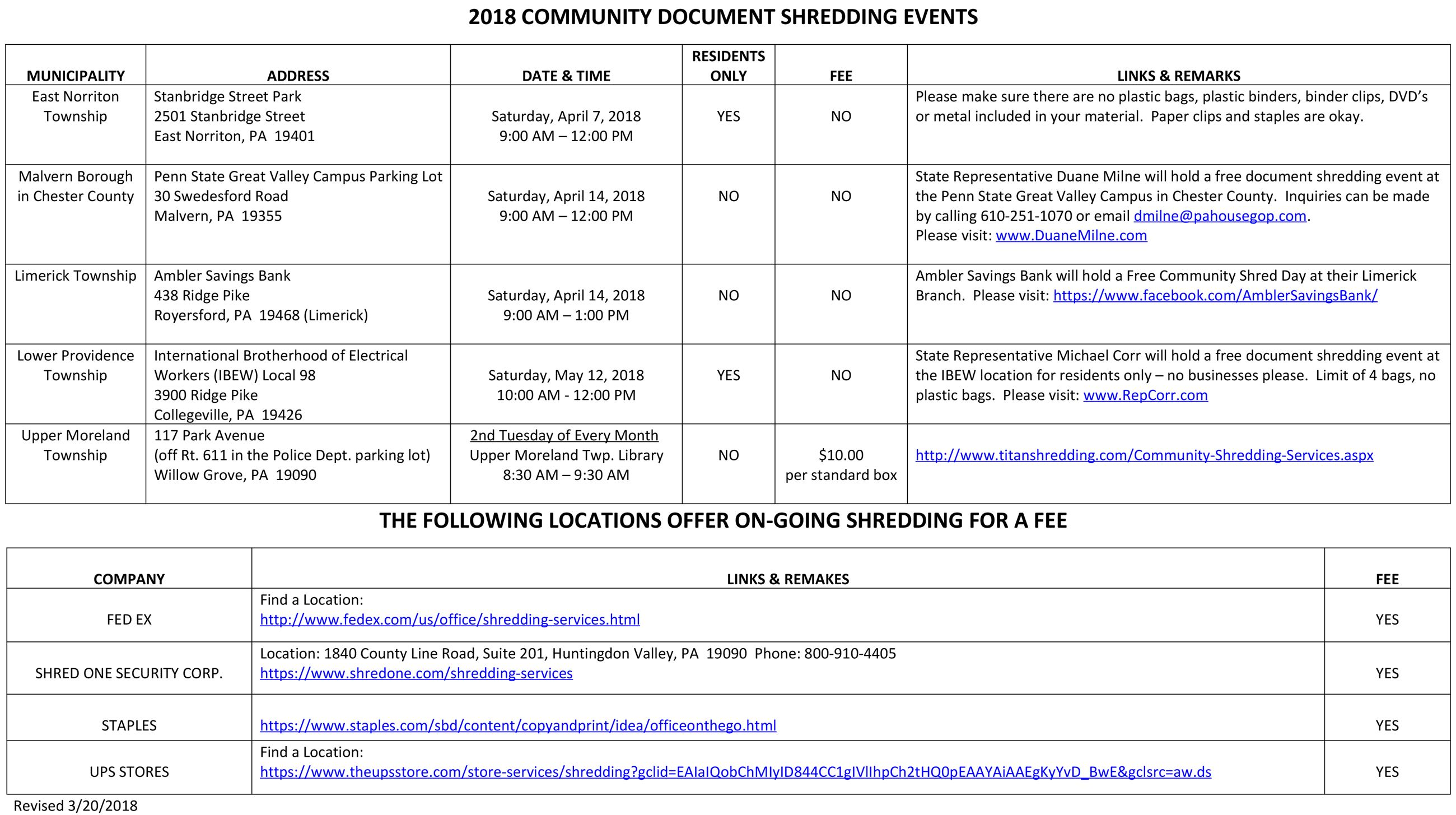 2018 County Shredding Events